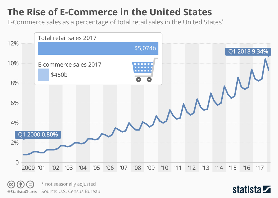 Rise of E-commerce in the US Alone