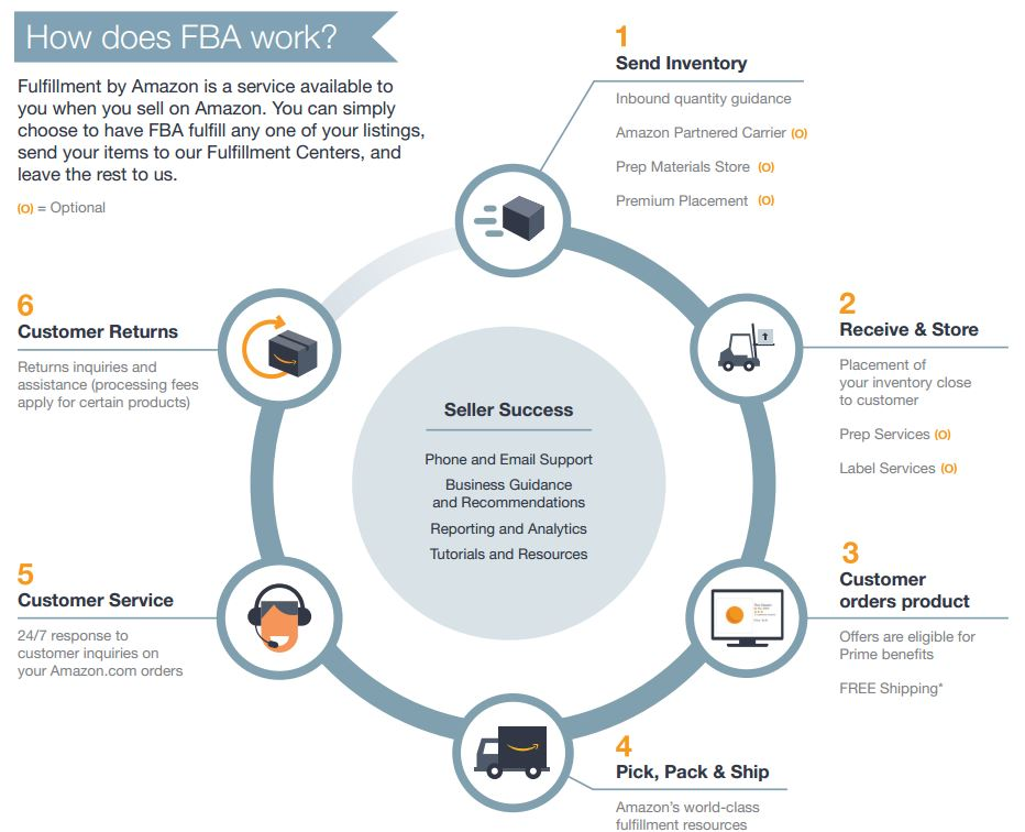How does FBA work?