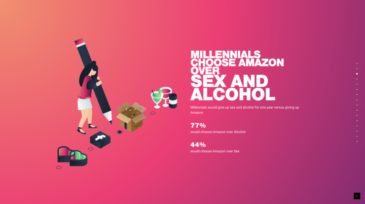 Millennials choose Amazon over sex and alcohol